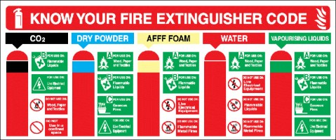 code and uses for fire extinguisher